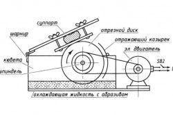 Схема конструкції циркулярної пилки