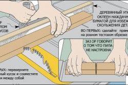 Схема перевірки працездатності циркулярної пилки