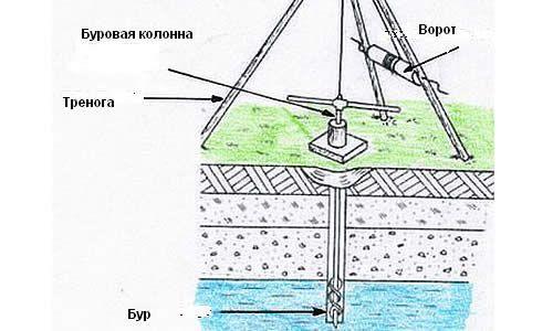 Схема бурової установки.