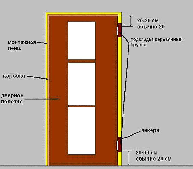 Конструкція міжкімнатних дверей