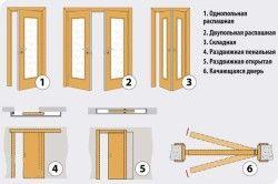 Типи міжкімнатних дверей