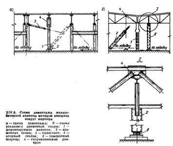 Керівництво по демонтажу бетонних конструкцій