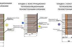 Схема кладки з піноблоків