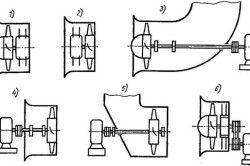 Зєднання осьових вентиляторів з двигунами