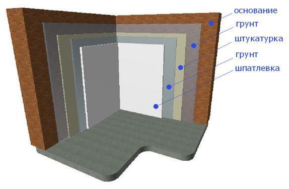 Керівництво по шпаклівці бетонних стін