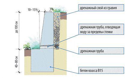 Приклад підпірної стіни