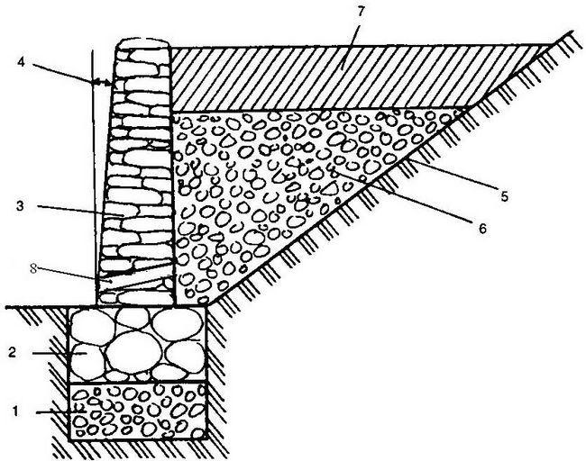 Схема підпірної стінки
