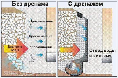 Дренаж підпірної стінки