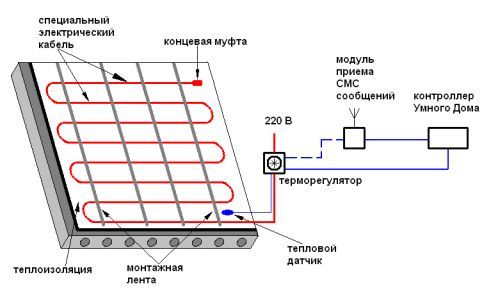 Фото - Керівництво з укладання електричної теплої підлоги