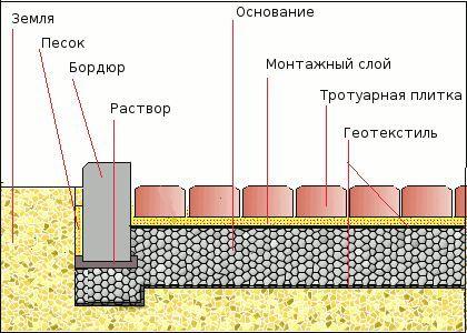 Схема укладання тротуарної плитки