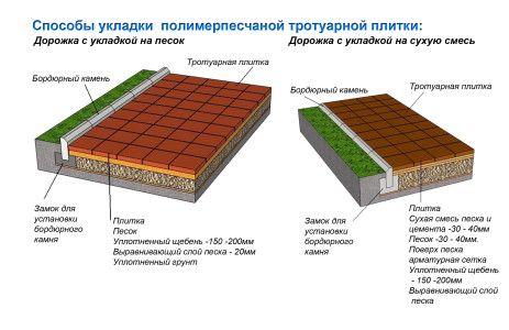 Схема укладання полімерпіщаної тротуарної плитки різними способами