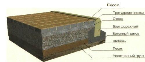 Схема пристрою шару тротуарної плитки