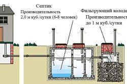 Схема септика з бетонних кілець.
