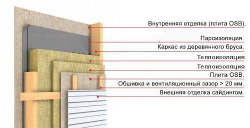 Схема теплоізоляції стіни каркасного будинку мінеральною ватою