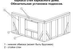 Схема складання стін каркасного будинку