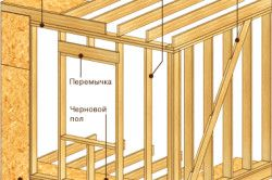 Схема обшивки стін каркасного будинку