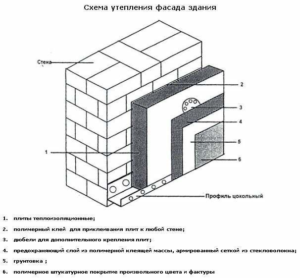 Утеплення стін пінопластом