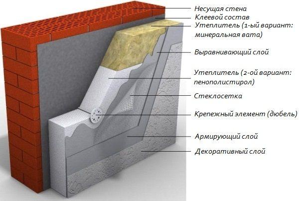 Схема утеплення фасадів будинку