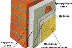 Схема утеплення зовнішніх стін пінополістиролом