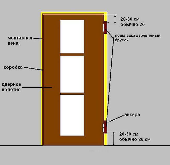 Фото - Руоководство по установці дверей в гіпсокартонну перегородку