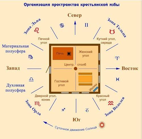російська фен шуй