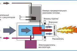 Пальник газовий для банної печі