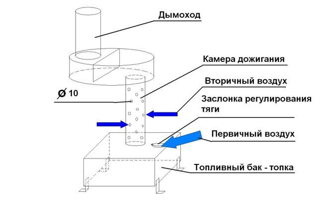 Схема печі на відпрацюванні