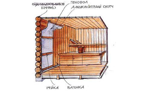 Фото - Практичні поради про те, як і чим утеплити стелю в лазні