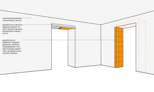 Фото - Самостійна обробка дверного отвору вхідних дверей