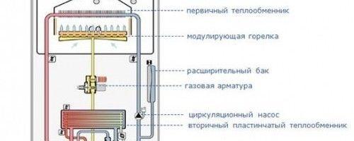 Фото - Самостійна установка газового котла: норми і правила