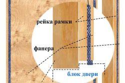 Схема установки скляних дверей в сауну