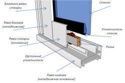 Схема холодного скління