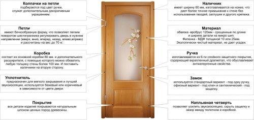Фото - Самостійна заміна скла в міжкімнатних дверей