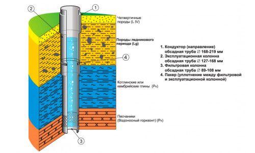 Схема свердловини на воду