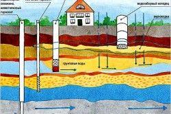 Схема розташування водоносних шарів