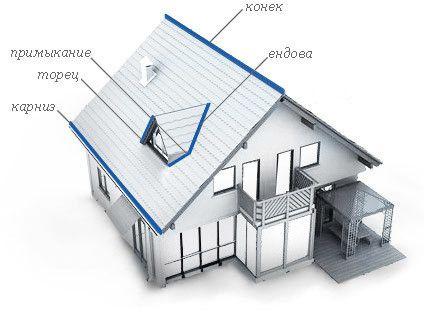 Основні елементи даху
