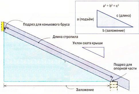 Для визначення довжини крокви скористайтеся теоремою Піфагора.