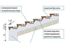 Схема пристрою бетонних сходів.