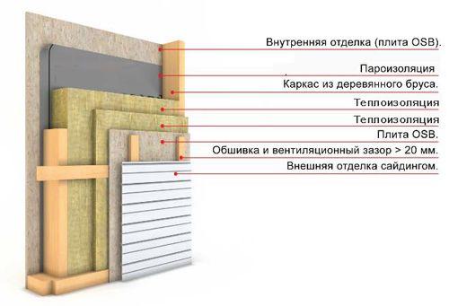 Фото - Самостійне каркасне будівництво