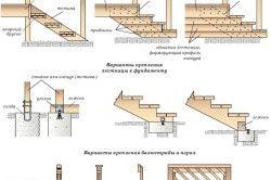 Схема сходів для ганку.