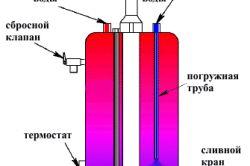 Самостійне підключення газового бойлера