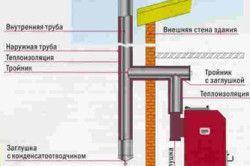 Схема влаштування димаря поза будівлею