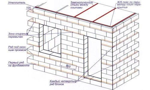 Фото - Самостійне будівництво будинку з блоків