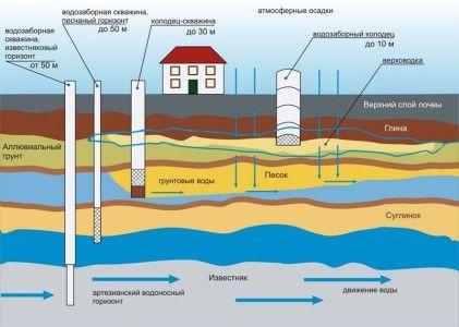 Порівняння водозаборів різної глибини