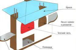 Схема будівництва печі-барбекю