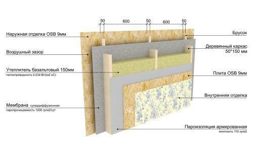 Схема утеплення каркасної стіни