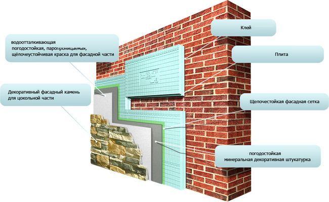 Схема теплоізоляції цегляного фасаду