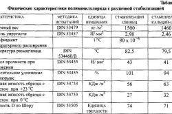 Фізико-механічні та хімічні властивості ПВХ