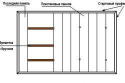 Схема кріплення пластикових панелей на стелю