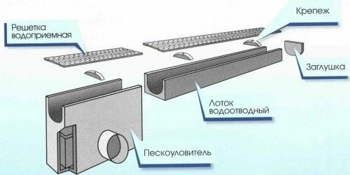 Схема лінійного водовідведення
